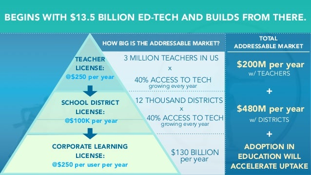 BEGINS WITH $13.5 BILLION ED-TECH AND BUILDS FROM THERE. TEACHER LICENSE: @$250 per year CORPORATE LEARNING LICENSE: @$250...