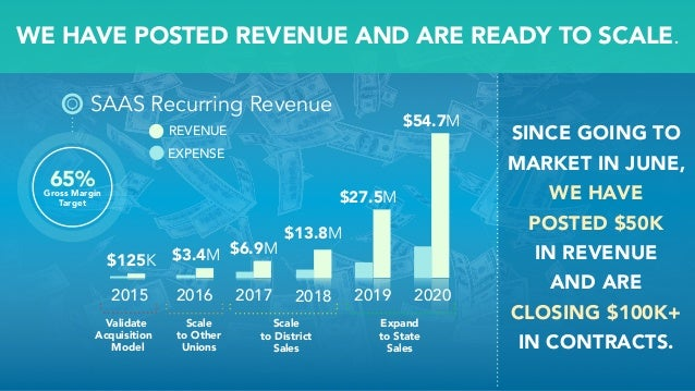 SAAS Recurring Revenue 65%Gross Margin Target REVENUE EXPENSE $6.9M$3.4M$125K $13.8M $27.5M 2015 2016 2017 2018 2019 2020 ...