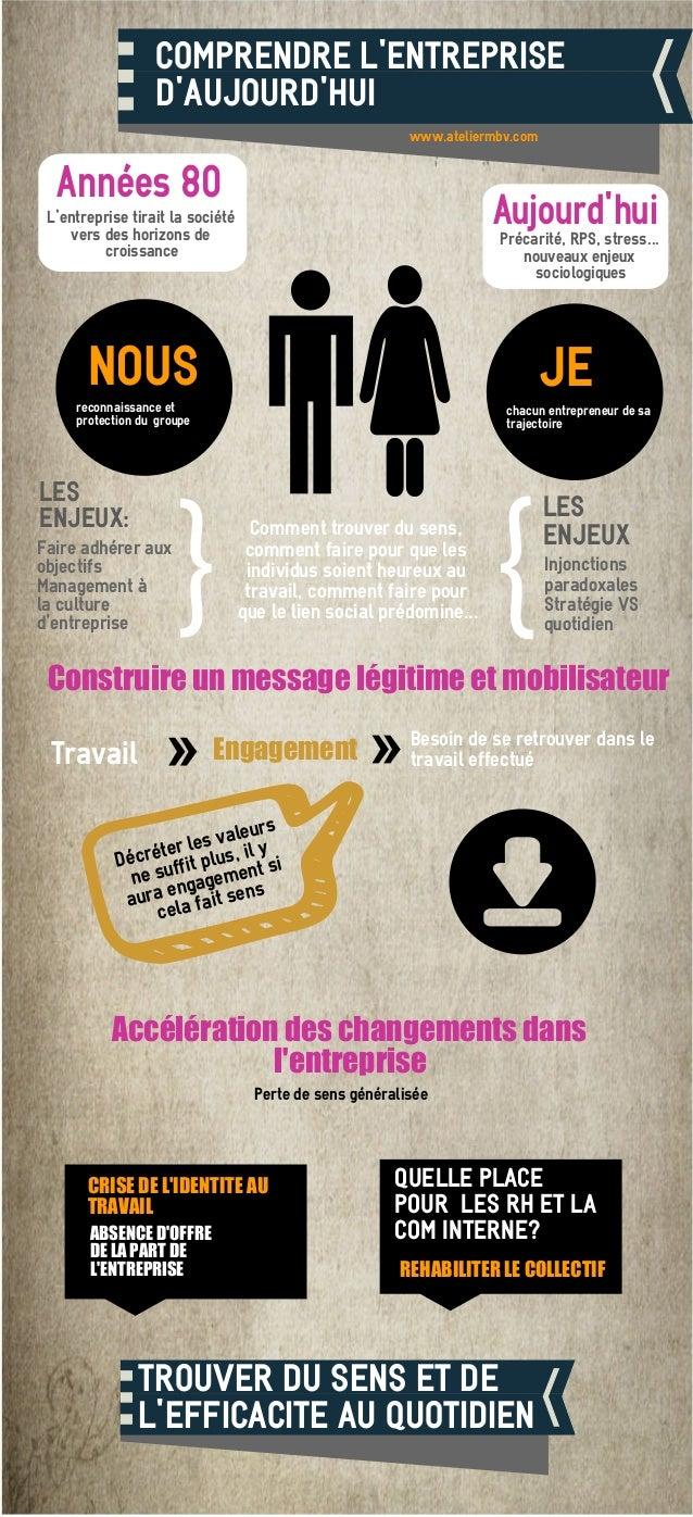 COMPRENDRE L'ENTREPRISE D'AUJOURD'HUI REHABILITER LE COLLECTIF ABSENCE D'OFFRE DE LA PART DE L'ENTREPRISE www.ateliermbv.c...