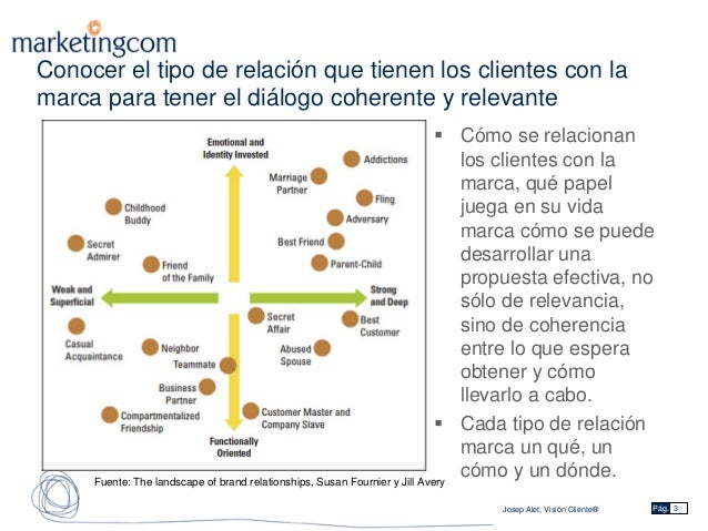 Comprensión profunda de la lealtad. Bases del programa de fidelización eficaz  Slide 3
