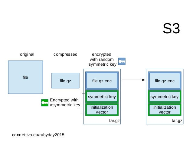 On The Fly Encryption, Compression, Upload To Amazon S3