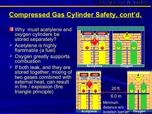 Compressd Gas