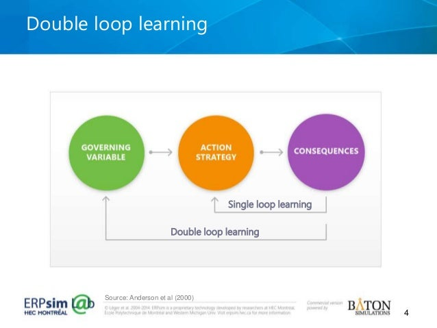 """single loop learning and double loop learning The term """"double loop learning"""" was coined jointly by harvard professor chris argyris and mit professor we tend to do a lot of single loop learning in projects."""