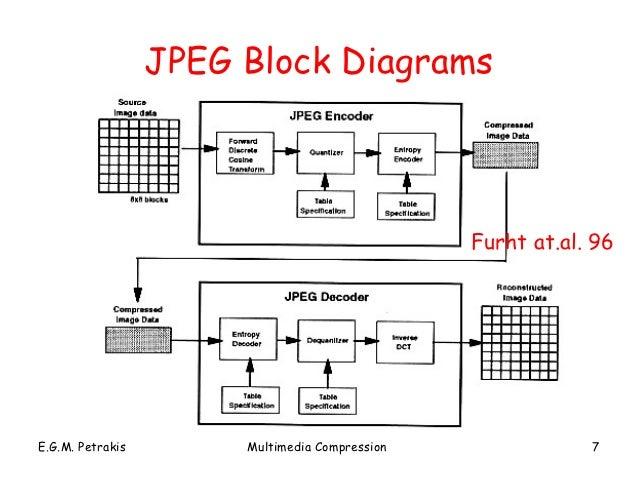 block diagram jpeg compression block diagram of jpeg encoder