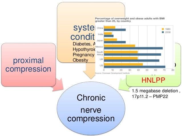 Nerve entrapment from diabetes