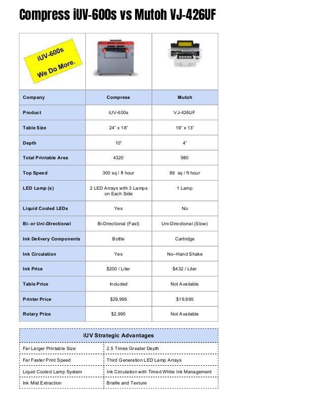 Compress iUV-600s Comparison Between DCS, LogoJet, Mimaki