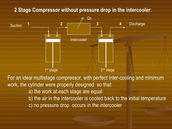 For an ideal multistage compressor, with perfect inter-cooling and minimum work, the cylinder were properly designed  so t...
