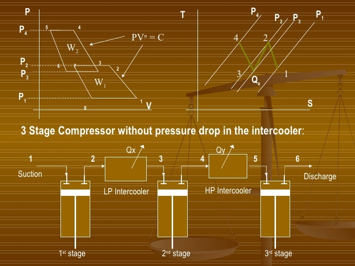 P V P 4 P 1 P 3 1 4 3 2 5 6 7 8 PV n  = C W 1 W 2 S T 4 3 2 1 P 4 P 1 Q x P 2 P 2 P 3 3 Stage Compressor without pressure ...