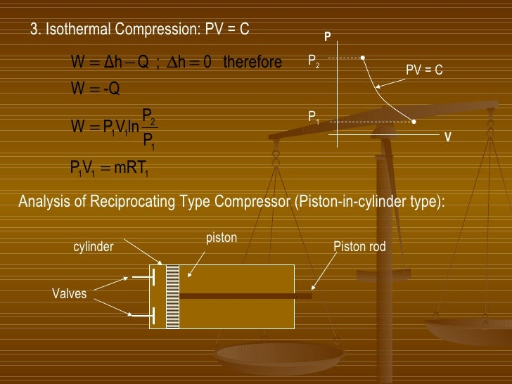 3. Isothermal Compression: PV = C Analysis of Reciprocating Type Compressor (Piston-in-cylinder type): piston Valves cylin...