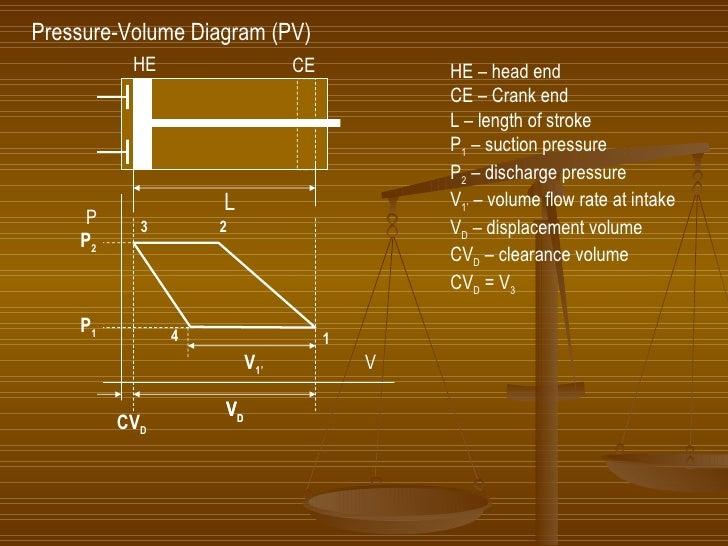 Pressure-Volume Diagram (PV) HE – head end CE – Crank end L – length of stroke P 1  – suction pressure P 2  – discharge pr...