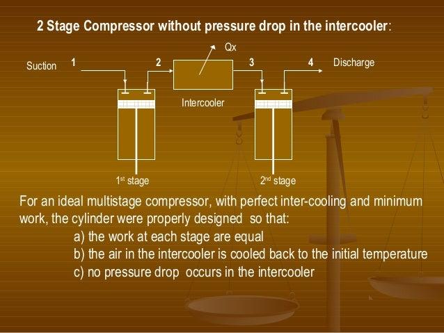 Multistage Compression