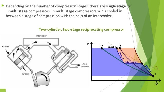 Thermodynamics: Lesson 31. AIR COMPRESSORS