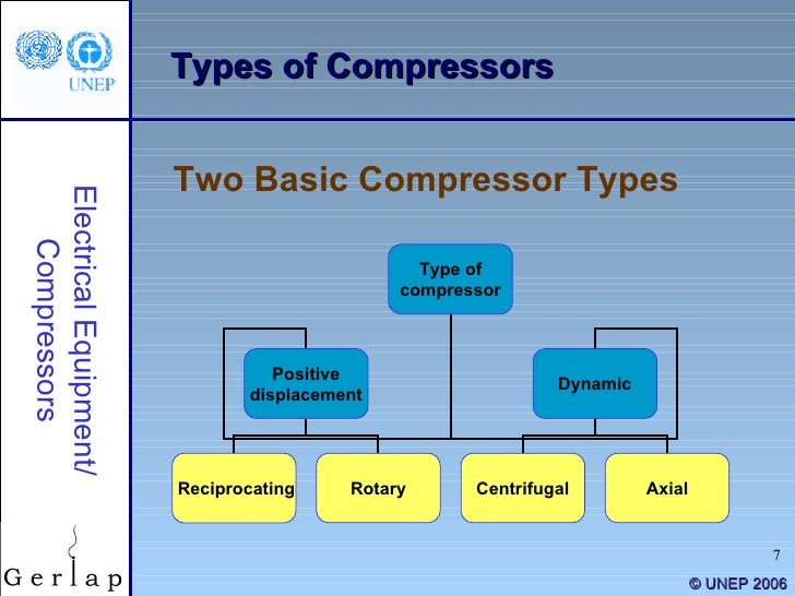 Compressor and compressed air systems.