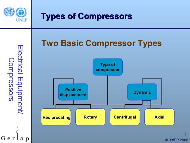 Ppt want to purchase an air compressor? Learn first there.