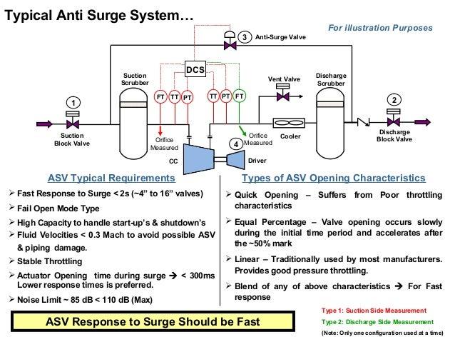 Centrifugal Compressor System Design & Simulation