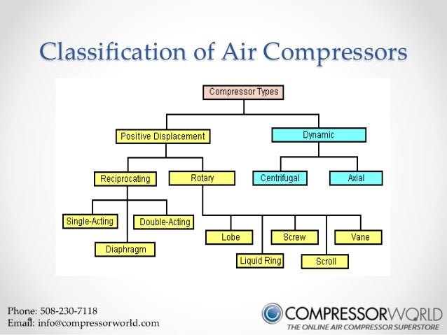 Compressor world ppt.