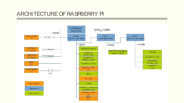 Raspberry pi for Raspberry pi 3 architecture