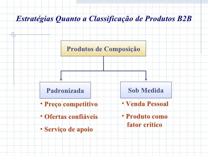 Estratégias Quanto a Classificação de Produtos B2B Produtos de Composição Padronizada <ul><li>Preço competitivo </li></ul>...