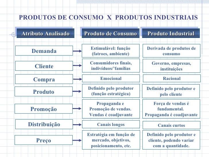 PRODUTOS DE CONSUMO  X  PRODUTOS INDUSTRIAIS Produto de Consumo Estimulável: função (fatroes, ambiente) Derivada de produt...