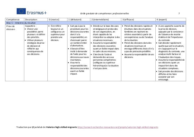 Grille graduée de compétences professionnelles 7 Traduction par @jackdub de Valorize high skilled migrants http://conseil-...