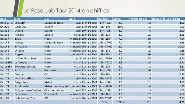 Le Reso Job Tour 2014 en chiffres Reso Ville Lieu Date Horaires Durée Nombre de CVs Nombre de CVs / heure Reso 13-83 La Ci...
