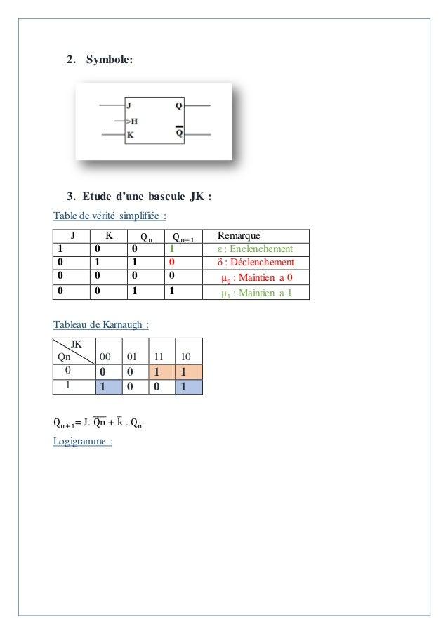 Syst mes de logiques s quentielles bascules for Chronogramme bascule rs