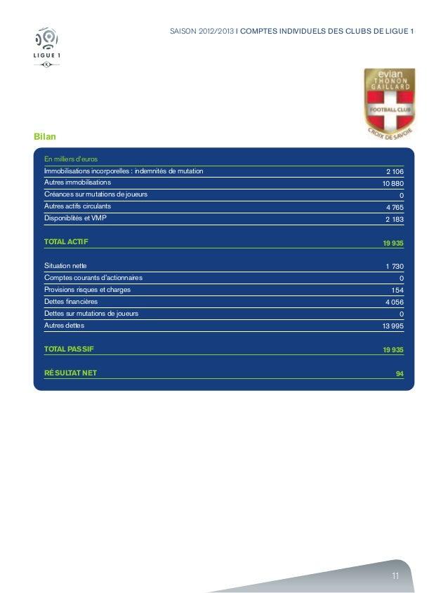 11 SAISON 2012/2013 I COMPTES INDIVIDUELS DES CLUBS DE LIGUE 1 Bilan En milliers d'euros Immobilisations incorporelles : i...
