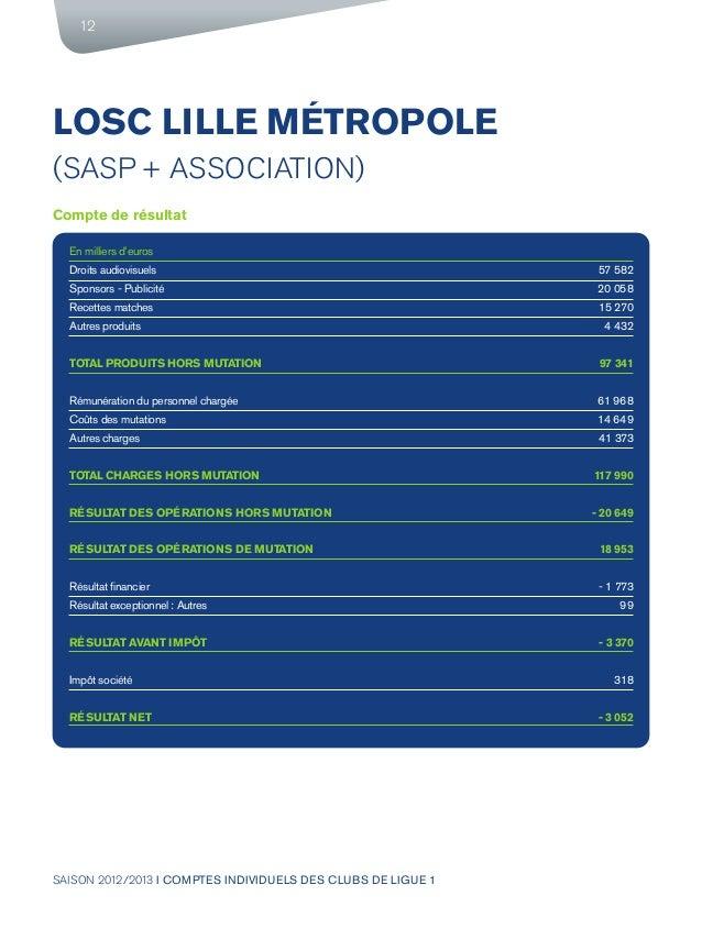SAISON 2012/2013 I COMPTES INDIVIDUELS DES CLUBS DE LIGUE 1 12 LOSC LILLE MÉTROPOLE (SASP + ASSOCIATION) Compte de résulta...