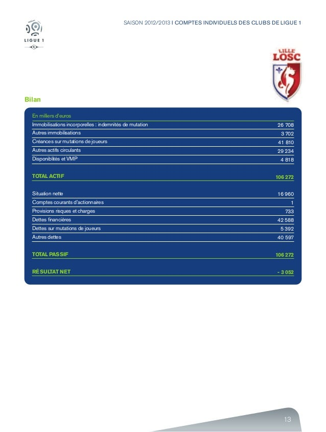 13 SAISON 2012/2013 I COMPTES INDIVIDUELS DES CLUBS DE LIGUE 1 Bilan En milliers d'euros Immobilisations incorporelles : i...