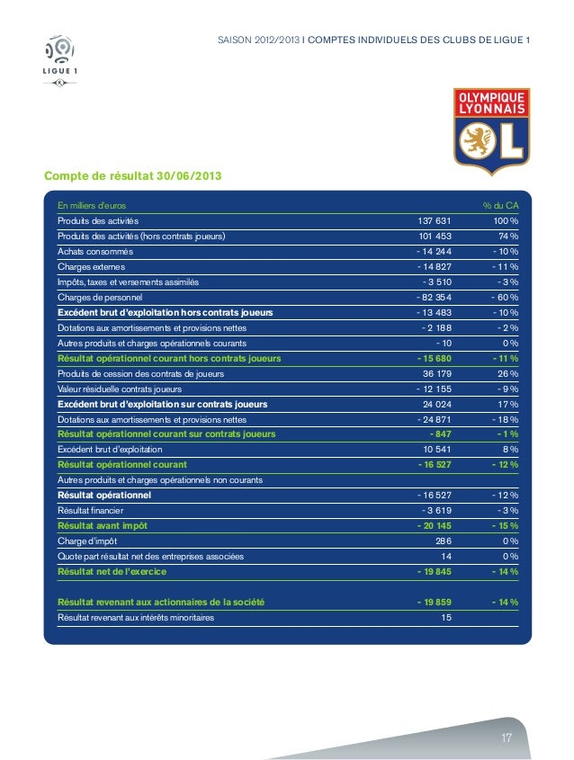 17 SAISON 2012/2013 I COMPTES INDIVIDUELS DES CLUBS DE LIGUE 1 Compte de résultat 30/06/2013 En milliers d'euros Produits ...