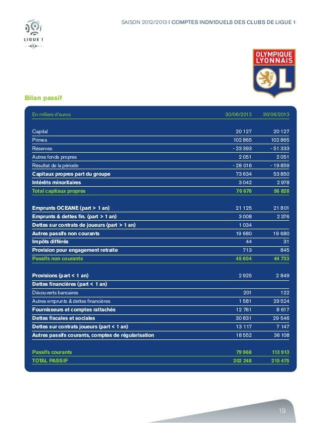 19 SAISON 2012/2013 I COMPTES INDIVIDUELS DES CLUBS DE LIGUE 1 Bilan passif En milliers d'euros Capital Primes Réserves Au...
