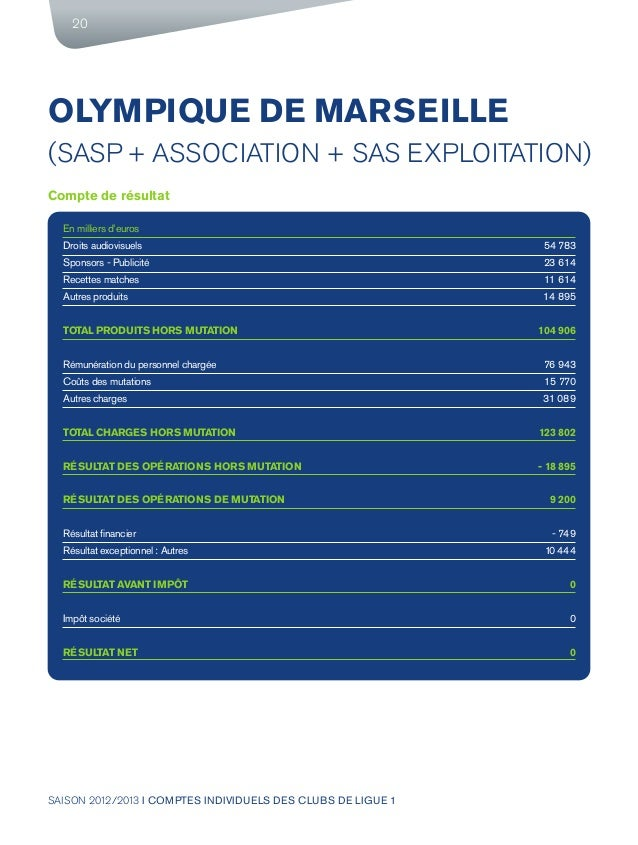 SAISON 2012/2013 I COMPTES INDIVIDUELS DES CLUBS DE LIGUE 1 20 OLYMPIQUE DE MARSEILLE (SASP + ASSOCIATION + SAS EXPLOITATI...