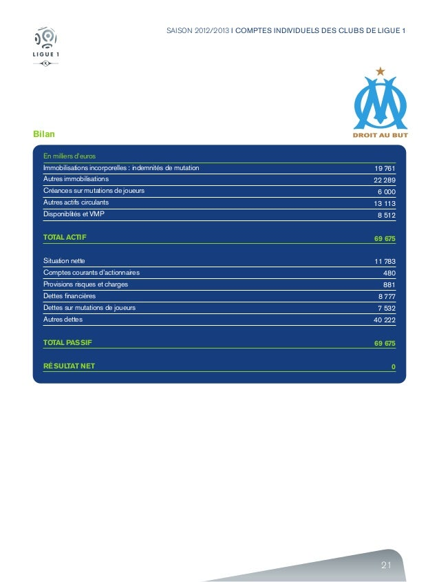 21 SAISON 2012/2013 I COMPTES INDIVIDUELS DES CLUBS DE LIGUE 1 Bilan En milliers d'euros Immobilisations incorporelles : i...