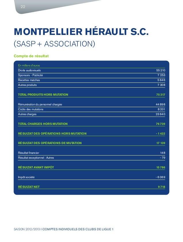SAISON 2012/2013 I COMPTES INDIVIDUELS DES CLUBS DE LIGUE 1 22 MONTPELLIER HÉRAULT S.C. (SASP + ASSOCIATION) Compte de rés...