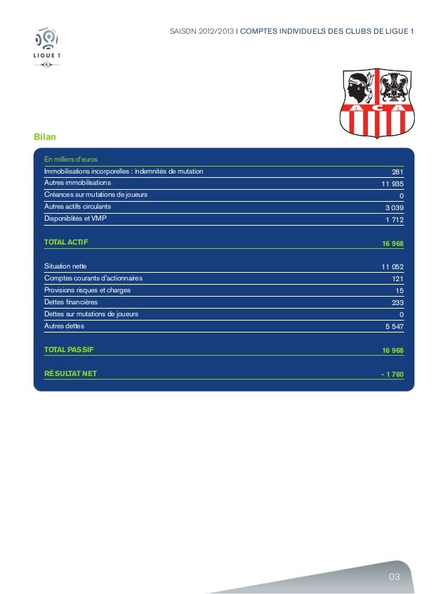 03 SAISON 2012/2013 I COMPTES INDIVIDUELS DES CLUBS DE LIGUE 1 Bilan En milliers d'euros Immobilisations incorporelles : i...