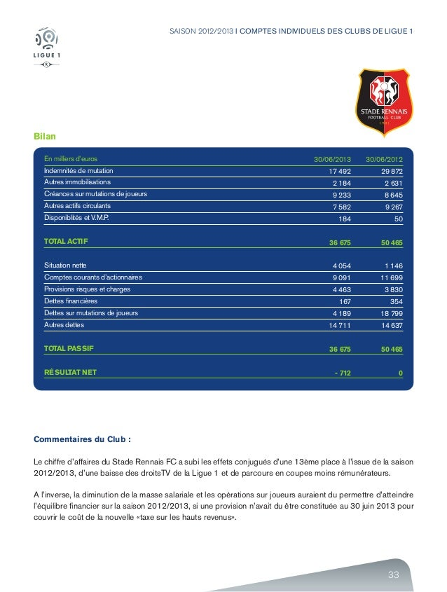 33 SAISON 2012/2013 I COMPTES INDIVIDUELS DES CLUBS DE LIGUE 1 Bilan En milliers d'euros Indemnités de mutation Autres imm...