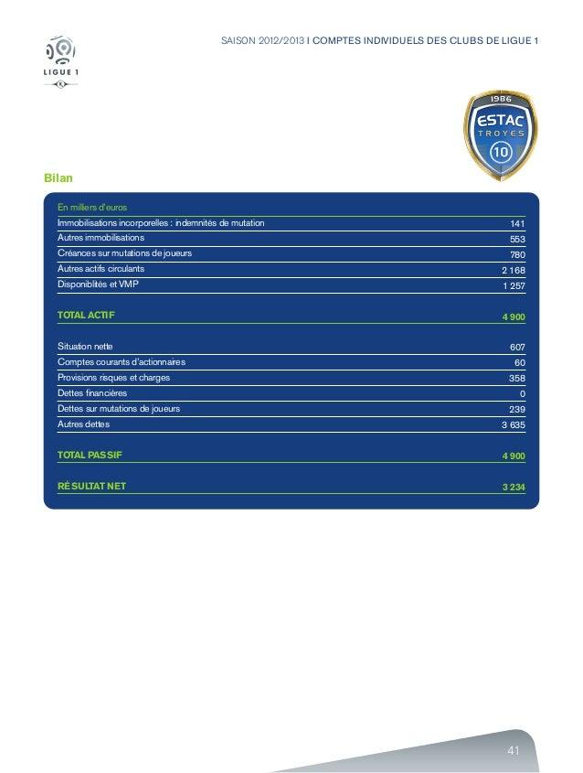41 SAISON 2012/2013 I COMPTES INDIVIDUELS DES CLUBS DE LIGUE 1 Bilan En milliers d'euros Immobilisations incorporelles : i...