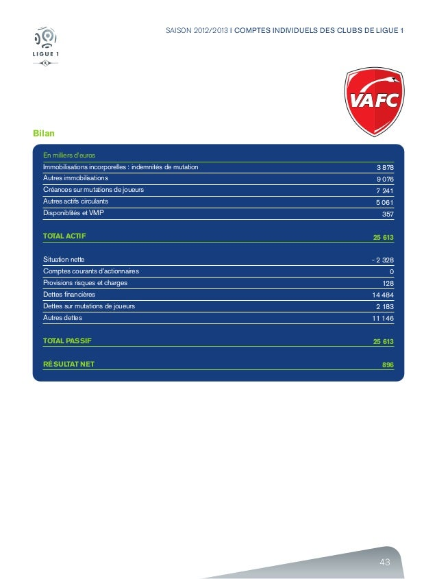 43 SAISON 2012/2013 I COMPTES INDIVIDUELS DES CLUBS DE LIGUE 1 Bilan En milliers d'euros Immobilisations incorporelles : i...