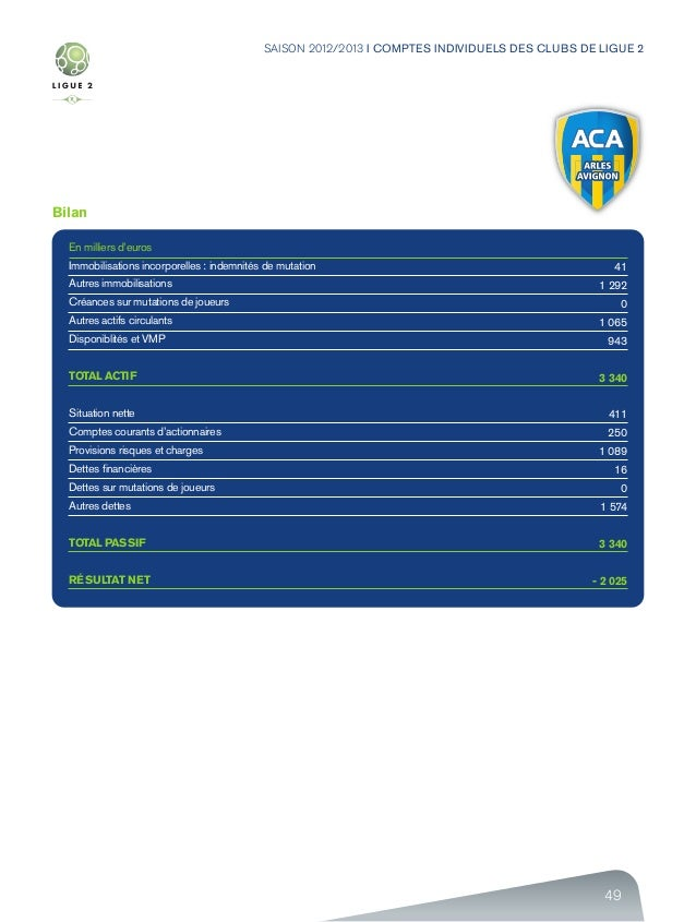 49 SAISON 2012/2013 I COMPTES INDIVIDUELS DES CLUBS DE LIGUE 2 Bilan En milliers d'euros Immobilisations incorporelles : i...