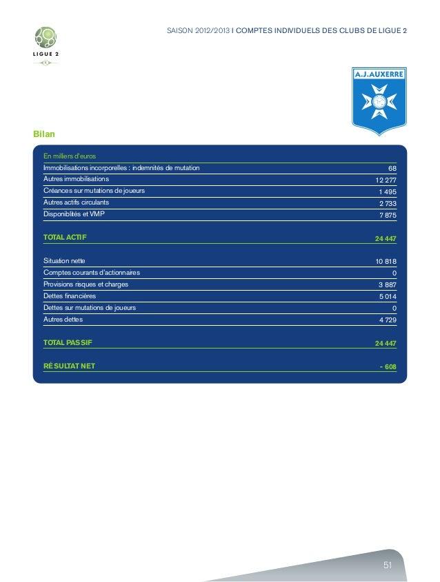 51 SAISON 2012/2013 I COMPTES INDIVIDUELS DES CLUBS DE LIGUE 2 Bilan En milliers d'euros Immobilisations incorporelles : i...