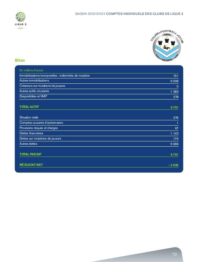 79 SAISON 2012/2013 I COMPTES INDIVIDUELS DES CLUBS DE LIGUE 2 Bilan En milliers d'euros Immobilisations incorporelles : i...