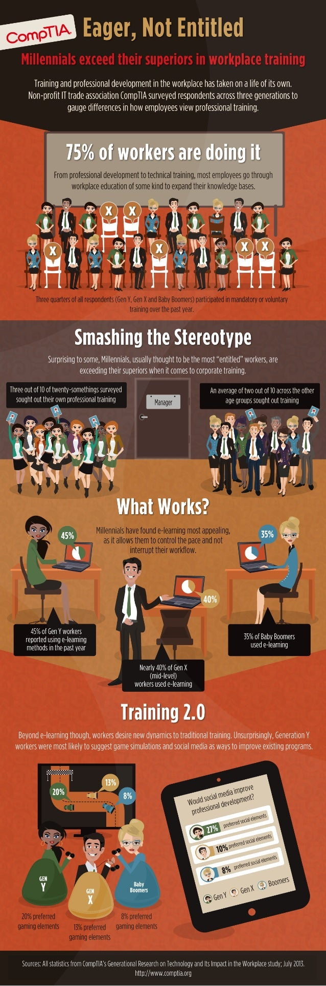 Millenials Exceed Their Supporters In Workplace Training