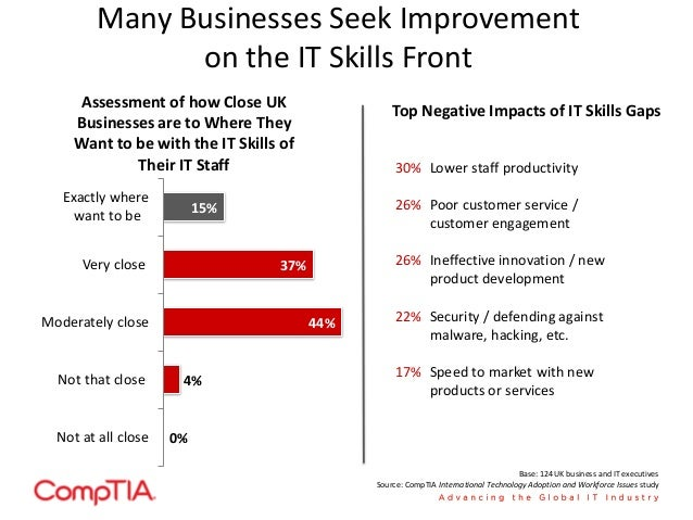 ... The UKSource: CompTIA International Technology Adoption And Workforce  Issues Study; 12.