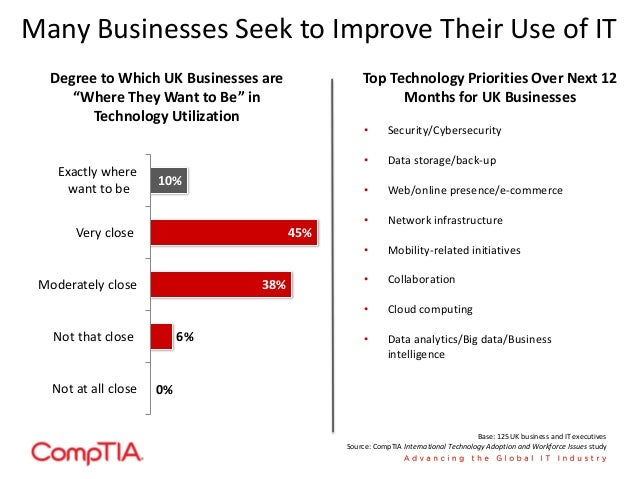 Importance Of Technology To UKBusiness Success Trends Upwards; 6.