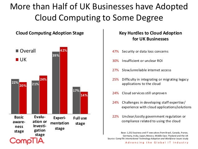 ... Technology Adoption And Workforce Issues Study; 7.