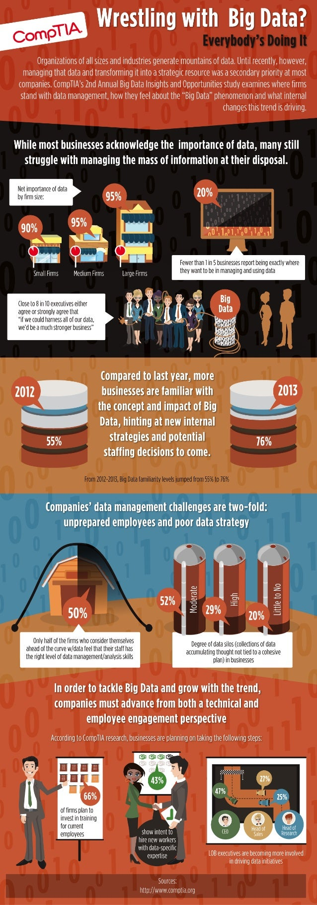 Wrestling With Big Data? Everybody's Doing It