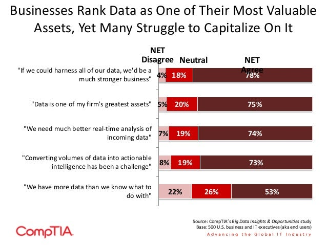 Relatively Few Businesses Exactly Where They Want to Be in Managing/Using Data 1% 14% 47% 31% 6% 0% 6% 36% 39% 18% Not at ...