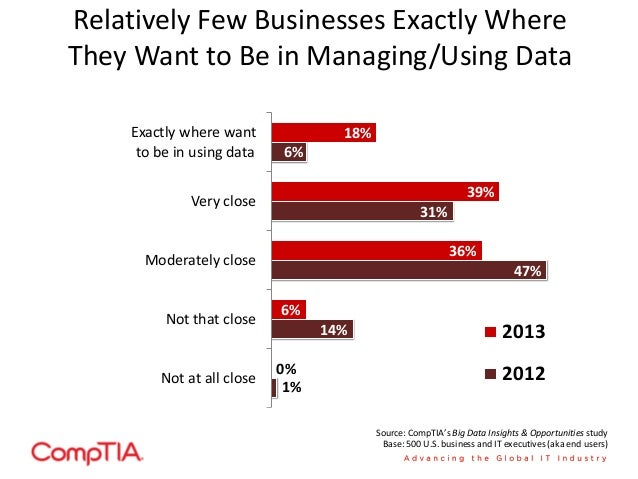 Familiarity with Big Data Concepts on the Rise 45% 55% 24% 76% Somewhat Familiar / Not That Familiar NET Familiar 2012 201...