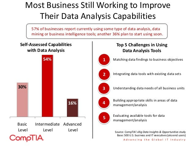 Silos Reduce Data Utility for Many Businesses Degree of Data Silos 29% 52% 20% High Degree of Data Silos Little or No Data...