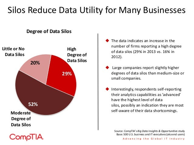 Developing Worker Skills in the Areas of Data Management & Analysis Takes Time 71% 29% 50% 50% Staff are moderately or sig...
